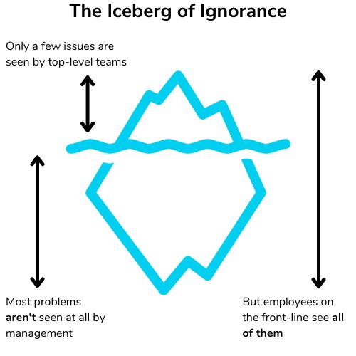Illustration showing the iceberg of ignorance