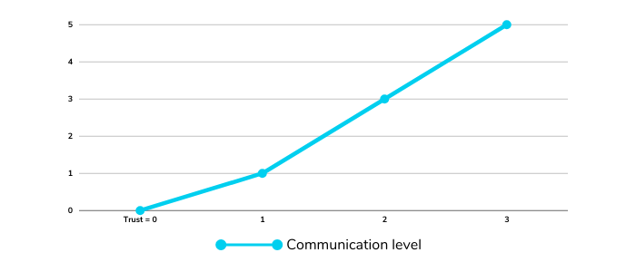 Chart display the correlation between communication and trust