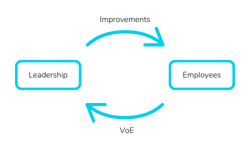 A graphic showing the relation between leadership and employees