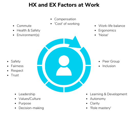 Cycle of EX and HX Factors at work