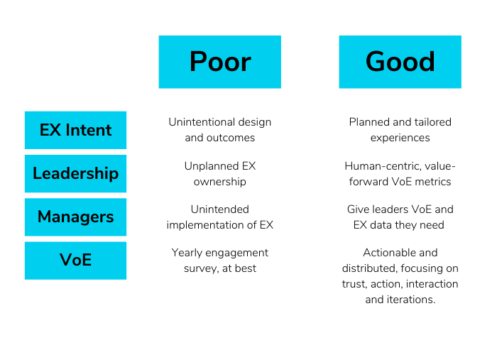 Table comparing good and poor EX management