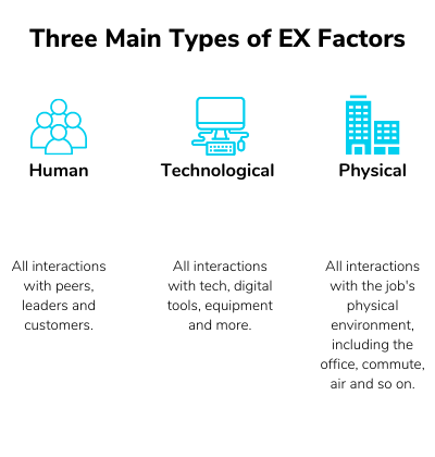 Table explaining the three main types of EX touchpoints